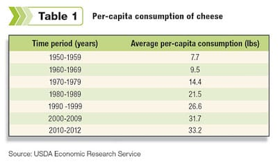 America cheese consumption