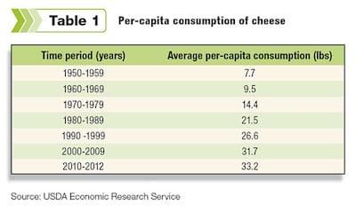 America cheese consumption